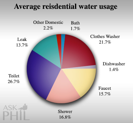 water-conservation-pie-chart